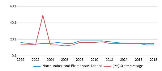 This chart display the student teacher ratio of Northumberland Elementary School and the public school average student teacher ratio of Virginia by year, with the latest 2017-18 school year data.