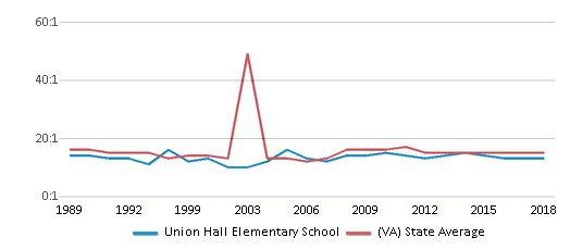 This chart display the student teacher ratio of Union Hall Elementary School and the public school average student teacher ratio of Virginia by year, with the latest 2017-18 school year data.