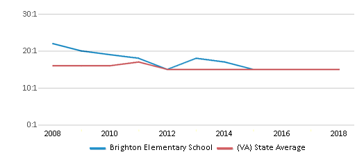 This chart display the student teacher ratio of Brighton Elementary School and the public school average student teacher ratio of Virginia by year, with the latest 2017-18 school year data.