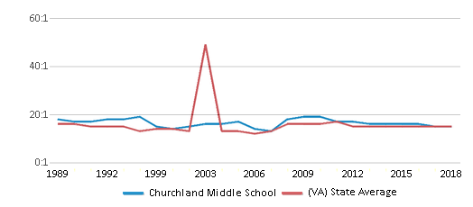 This chart display the student teacher ratio of Churchland Middle School and the public school average student teacher ratio of Virginia by year, with the latest 2017-18 school year data.