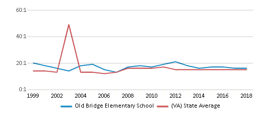 This chart display the student teacher ratio of Old Bridge Elementary School and the public school average student teacher ratio of Virginia by year, with the latest 2017-18 school year data.