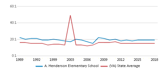 This chart display the student teacher ratio of A. Henderson Elementary School and the public school average student teacher ratio of Virginia by year, with the latest 2017-18 school year data.