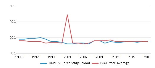 This chart display the student teacher ratio of Dublin Elementary School and the public school average student teacher ratio of Virginia by year, with the latest 2017-18 school year data.