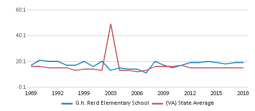 This chart display the student teacher ratio of G.h. Reid Elementary School and the public school average student teacher ratio of Virginia by year, with the latest 2017-18 school year data.