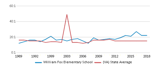 This chart display the student teacher ratio of William Fox Elementary School and the public school average student teacher ratio of Virginia by year, with the latest 2017-18 school year data.