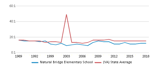 This chart display the student teacher ratio of Natural Bridge Elementary School and the public school average student teacher ratio of Virginia by year, with the latest 2017-18 school year data.