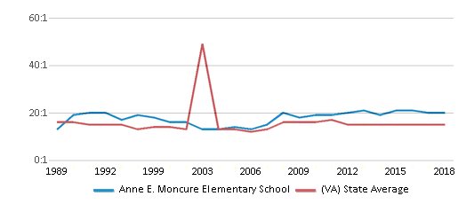 This chart display the student teacher ratio of Anne E. Moncure Elementary School and the public school average student teacher ratio of Virginia by year, with the latest 2017-18 school year data.