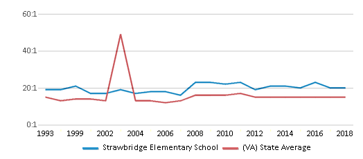 This chart display the student teacher ratio of Strawbridge Elementary School and the public school average student teacher ratio of Virginia by year, with the latest 2017-18 school year data.
