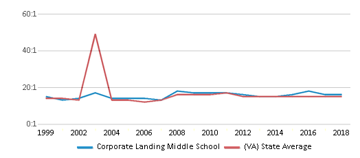 This chart display the student teacher ratio of Corporate Landing Middle School and the public school average student teacher ratio of Virginia by year, with the latest 2017-18 school year data.
