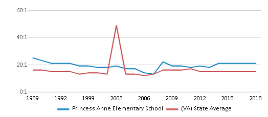 This chart display the student teacher ratio of Princess Anne Elementary School and the public school average student teacher ratio of Virginia by year, with the latest 2017-18 school year data.