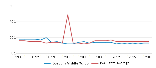 This chart display the student teacher ratio of Coeburn Middle School and the public school average student teacher ratio of Virginia by year, with the latest 2017-18 school year data.