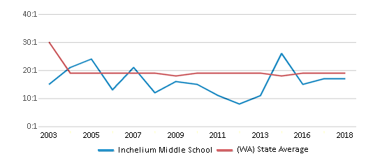 This chart display the student teacher ratio of Inchelium Middle School and the public school average student teacher ratio of Washington by year, with the latest 2017-18 school year data.