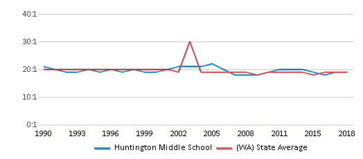 This chart display the student teacher ratio of Huntington Middle School and the public school average student teacher ratio of Washington by year, with the latest 2017-18 school year data.