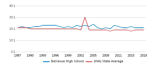 This chart display the student teacher ratio of Bellevue High School and the public school average student teacher ratio of Washington by year, with the latest 2017-18 school year data.