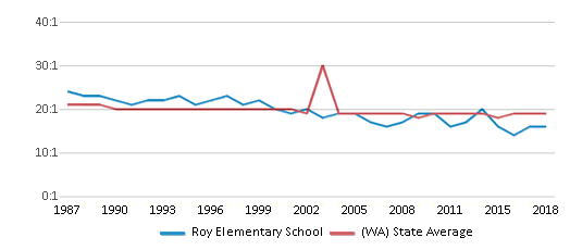 This chart display the student teacher ratio of Roy Elementary School and the public school average student teacher ratio of Washington by year, with the latest 2017-18 school year data.