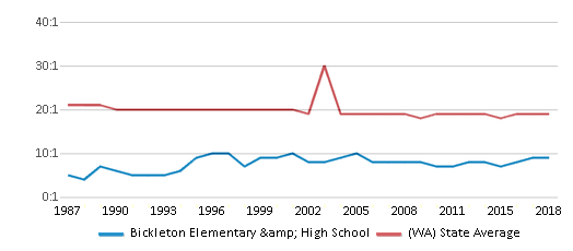 This chart display the student teacher ratio of Bickleton Elementary & High School and the public school average student teacher ratio of Washington by year, with the latest 2017-18 school year data.
