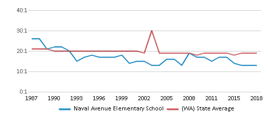 This chart display the student teacher ratio of Naval Avenue Elementary School and the public school average student teacher ratio of Washington by year, with the latest 2017-18 school year data.