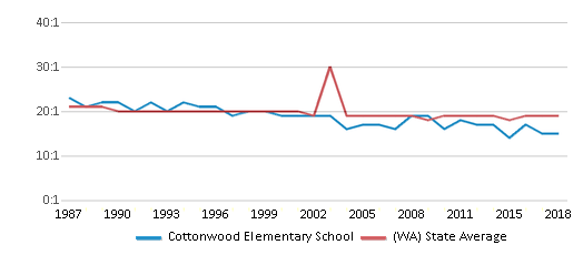 This chart display the student teacher ratio of Cottonwood Elementary School and the public school average student teacher ratio of Washington by year, with the latest 2017-18 school year data.