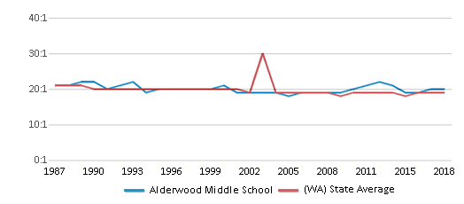 This chart display the student teacher ratio of Alderwood Middle School and the public school average student teacher ratio of Washington by year, with the latest 2017-18 school year data.