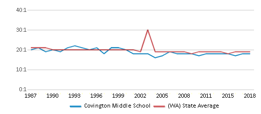 This chart display the student teacher ratio of Covington Middle School and the public school average student teacher ratio of Washington by year, with the latest 2017-18 school year data.