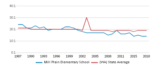 This chart display the student teacher ratio of Mill Plain Elementary School and the public school average student teacher ratio of Washington by year, with the latest 2017-18 school year data.