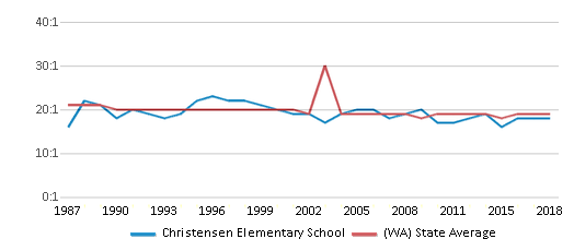 This chart display the student teacher ratio of Christensen Elementary School and the public school average student teacher ratio of Washington by year, with the latest 2017-18 school year data.