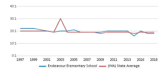 This chart display the student teacher ratio of Endeavour Elementary School and the public school average student teacher ratio of Washington by year, with the latest 2017-18 school year data.