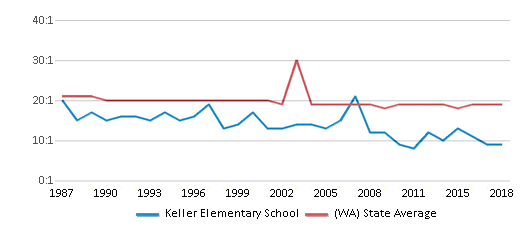 This chart display the student teacher ratio of Keller Elementary School and the public school average student teacher ratio of Washington by year, with the latest 2017-18 school year data.