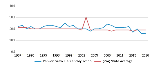 This chart display the student teacher ratio of Canyon View Elementary School and the public school average student teacher ratio of Washington by year, with the latest 2017-18 school year data.