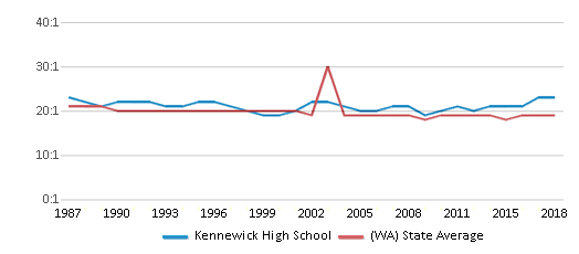 This chart display the student teacher ratio of Kennewick High School and the public school average student teacher ratio of Washington by year, with the latest 2017-18 school year data.