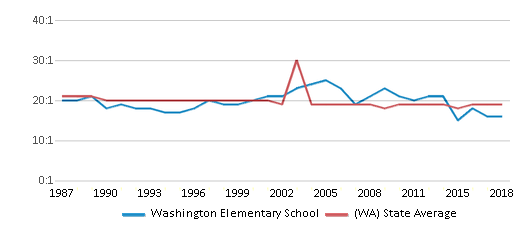 This chart display the student teacher ratio of Washington Elementary School and the public school average student teacher ratio of Washington by year, with the latest 2017-18 school year data.