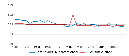 This chart display the student teacher ratio of Lake Youngs Elementary School and the public school average student teacher ratio of Washington by year, with the latest 2017-18 school year data.