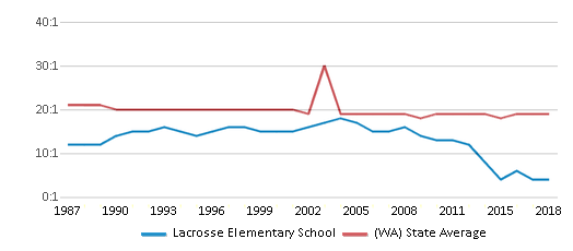 This chart display the student teacher ratio of Lacrosse Elementary School and the public school average student teacher ratio of Washington by year, with the latest 2017-18 school year data.