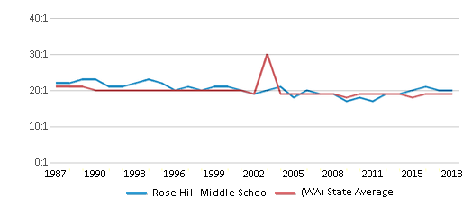 This chart display the student teacher ratio of Rose Hill Middle School and the public school average student teacher ratio of Washington by year, with the latest 2017-18 school year data.