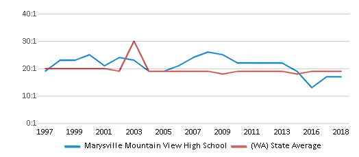 This chart display the student teacher ratio of Marysville Mountain View High School and the public school average student teacher ratio of Washington by year, with the latest 2017-18 school year data.