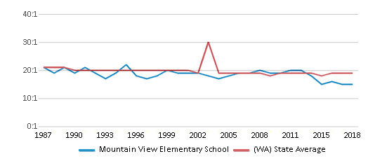 This chart display the student teacher ratio of Mountain View Elementary School and the public school average student teacher ratio of Washington by year, with the latest 2017-18 school year data.