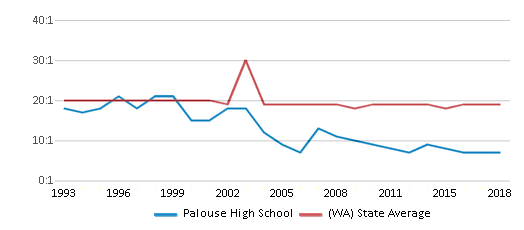 This chart display the student teacher ratio of Palouse High School and the public school average student teacher ratio of Washington by year, with the latest 2017-18 school year data.