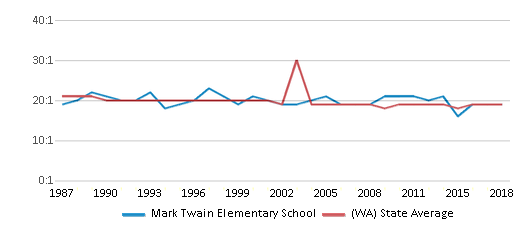 This chart display the student teacher ratio of Mark Twain Elementary School and the public school average student teacher ratio of Washington by year, with the latest 2017-18 school year data.
