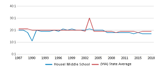 This chart display the student teacher ratio of Housel Middle School and the public school average student teacher ratio of Washington by year, with the latest 2017-18 school year data.
