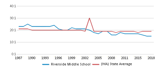 This chart display the student teacher ratio of Riverside Middle School and the public school average student teacher ratio of Washington by year, with the latest 2017-18 school year data.