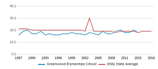 This chart display the student teacher ratio of Greenwood Elementary School and the public school average student teacher ratio of Washington by year, with the latest 2017-18 school year data.