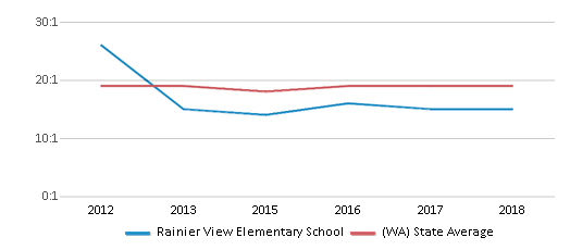 This chart display the student teacher ratio of Rainier View Elementary School and the public school average student teacher ratio of Washington by year, with the latest 2017-18 school year data.