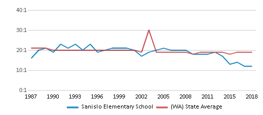 This chart display the student teacher ratio of Sanislo Elementary School and the public school average student teacher ratio of Washington by year, with the latest 2017-18 school year data.