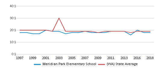 This chart display the student teacher ratio of Meridian Park Elementary School and the public school average student teacher ratio of Washington by year, with the latest 2017-18 school year data.
