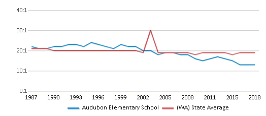 This chart display the student teacher ratio of Audubon Elementary School and the public school average student teacher ratio of Washington by year, with the latest 2017-18 school year data.