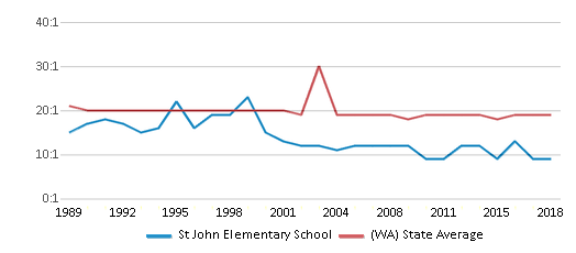 This chart display the student teacher ratio of St John Elementary School and the public school average student teacher ratio of Washington by year, with the latest 2017-18 school year data.