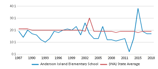 This chart display the student teacher ratio of Anderson Island Elementary School and the public school average student teacher ratio of Washington by year, with the latest 2017-18 school year data.