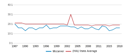 This chart display the student teacher ratio of Mccarver and the public school average student teacher ratio of Washington by year, with the latest 2017-18 school year data.