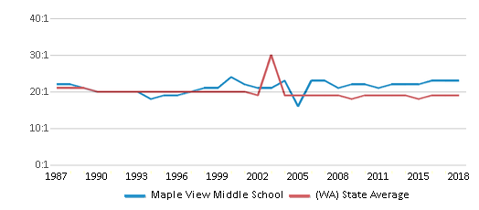 This chart display the student teacher ratio of Maple View Middle School and the public school average student teacher ratio of Washington by year, with the latest 2017-18 school year data.