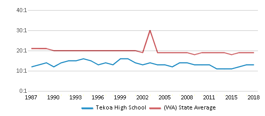This chart display the student teacher ratio of Tekoa High School and the public school average student teacher ratio of Washington by year, with the latest 2017-18 school year data.